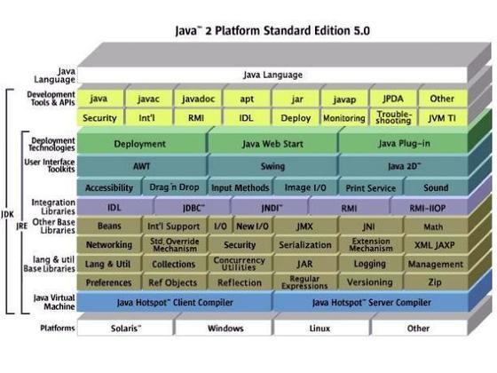 Java 2 Platform Standard Edition Development Kit